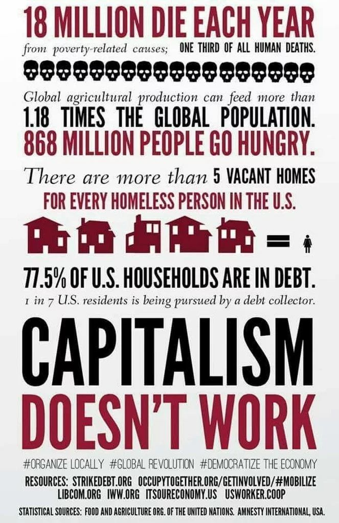 18 Million die each year from poverty-related causes; one third of all human deaths. Global agricultural production can feed more than 1.18 times the global population; 868 million people go hungry. There are more than 5 vacant homes for ever homeless person in the US. 77.5% of all US households are in debt. 1 in 7 US residents is being pursued by a debt collector. CAPITALISM doesn't work!