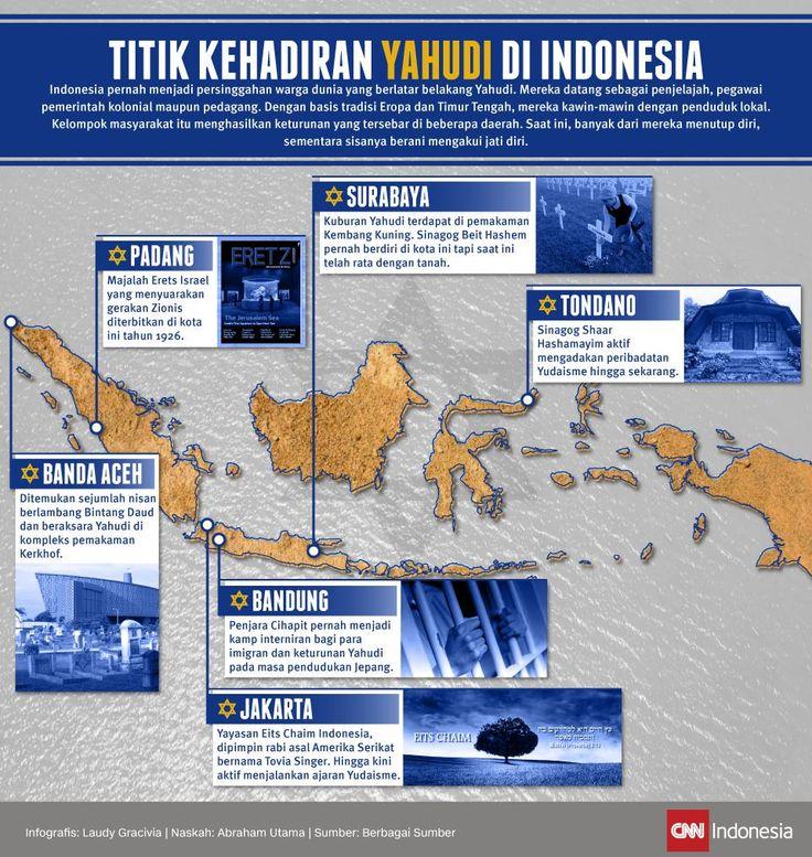 Titik Kehadiran Yahudi di Indonesia