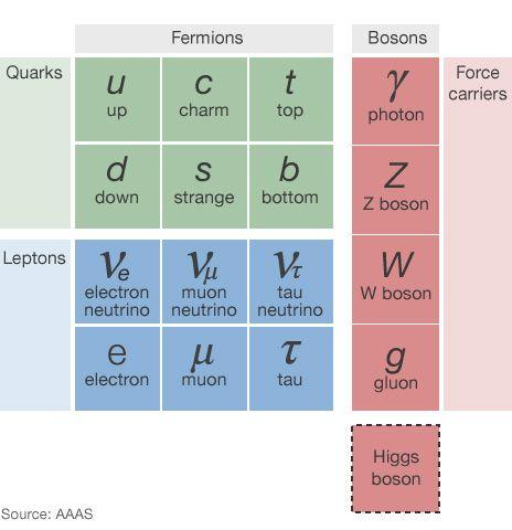 ... Partículas elementales.
