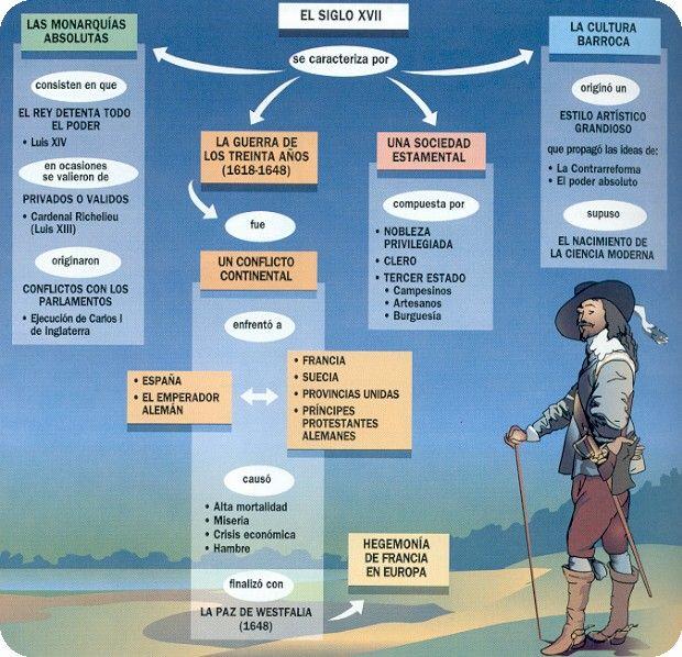 esquema de historia la colonizacion española en america - Buscar con Google