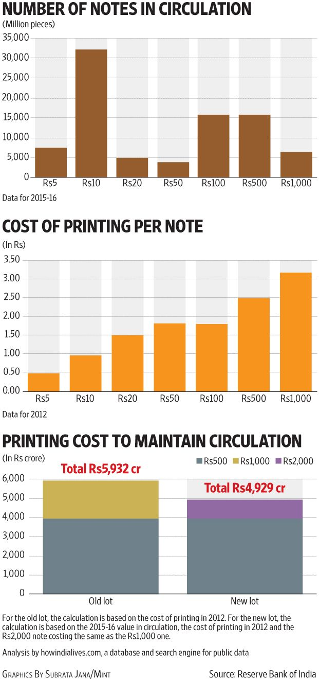Rs10,861 crore: The printing cost to maintain currency flow. The Indian govt is effectively writing off the cost incurred in printing the old lot, and is incurring an additional cost in printing the new lot of Rs500 and Rs2,000 notes (LiveMint.com 14 November 2016)