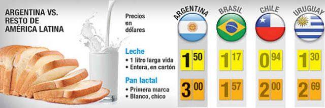INSOLITO: EL PAIS DE LA VACA Y DEL TRIGO TIENE LA LECHE Y EL PAN MAS CAROS DE LA REGION   En Argentina la leche el pan y la carne cuestan más que en Chile Uruguay y Brasil Parece una ironía pero es una realidad. La Argentina tiene la leche y el pan más caros de la región. El país en donde abundan las vacas y el trigo llega a tener precios que duplican al de los países vecinos. Hoy un litro de leche entera de primera marca larga vida en envase tetra brik cuesta en promedio u$s 150 mientras…