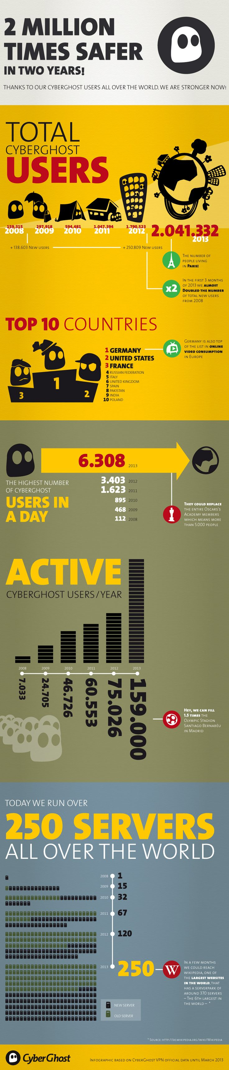 CyberGhost VPN evolution infographic!