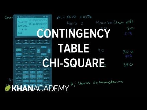 (1) Contingency table chi-square test | Chi-square probability distribution | Inferential statistics | Probability and statistics | Khan Academy