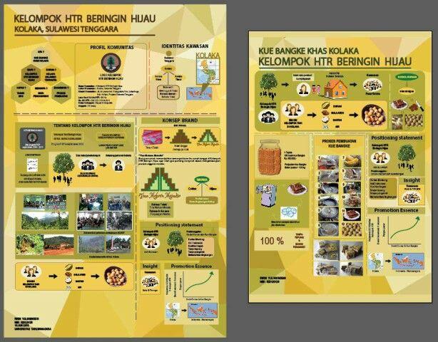 Infografis konsep brand - identitas kawasan  Infografis Perancangan produk  Salah satu bagian UAS Identitas Visual & UAS DKV 5   Klien : Kelompok HTR Beringin Hijau Designer : Ririn Yulianingsih