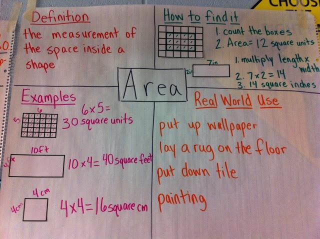 Math Anchor Charts and Math Notebook Ideas-- Math Workshop Adventures