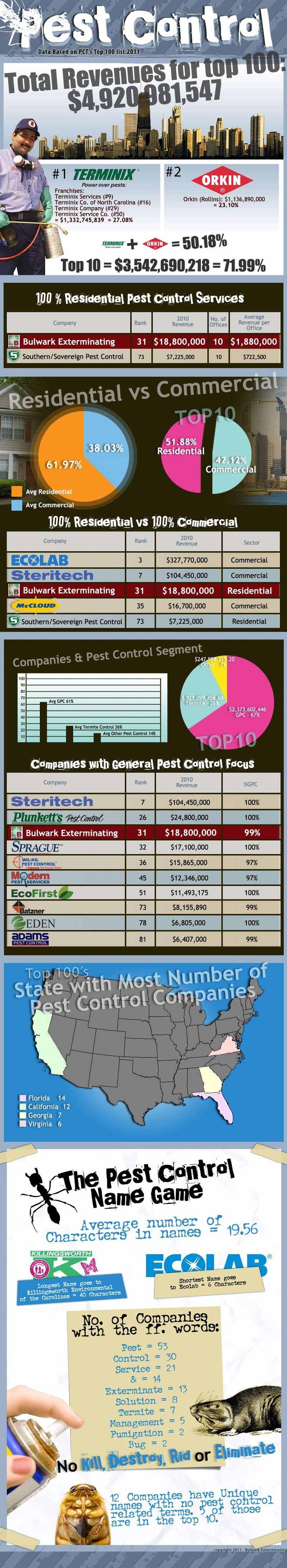 Top 100 Pest Control Companies – http://www.avonpestcontrol.ca/