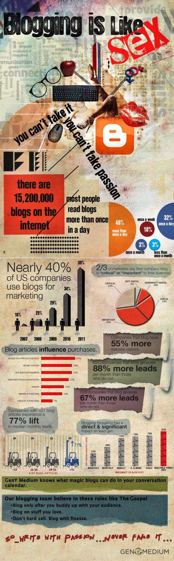 Blogging is like sex. Little painful at first. But you get used to it, and then you even start to enjoy it.    Most fascinating piece of information provided in the Infographic (made by GenYMedium) is the number of blogs on the Interwebs. Also, there's some great info on the frequency with which readers consume blog content, as well as traffic stats (which to companies = lead generation potential) for companies who blog vs. the ones that dont.