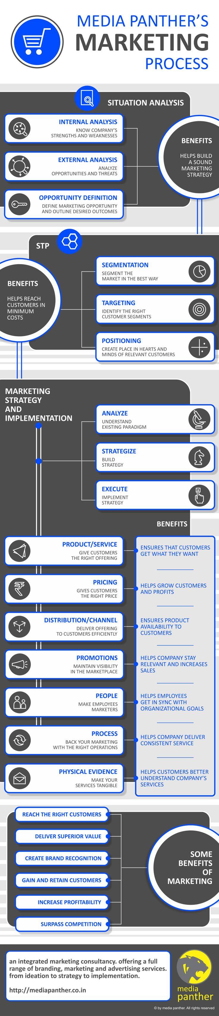 Media Panther's Marketing Process #digitalmarketing
