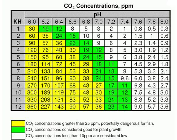CO2 Aquarium Calculation Chart  Good all around aquarium info.