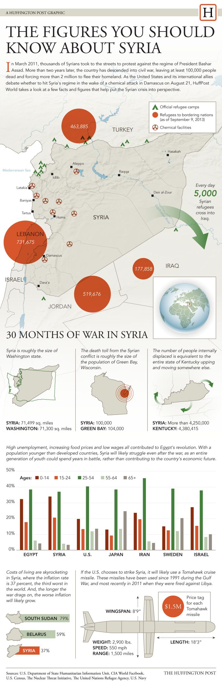 30 Months of War | Figures You Need To Know About The Ongoing Crisis in Syria | ALSO SEE -> Syrian Civil War: Not Just About Syria ... http://edition.cnn.com/interactive/2013/05/world/map-syria-neighbors/ Questions That Need to be Answered Before Attacking Syria ... http://natepyle.com/questions-that-need-to-be-answered-before-attacking-syria/