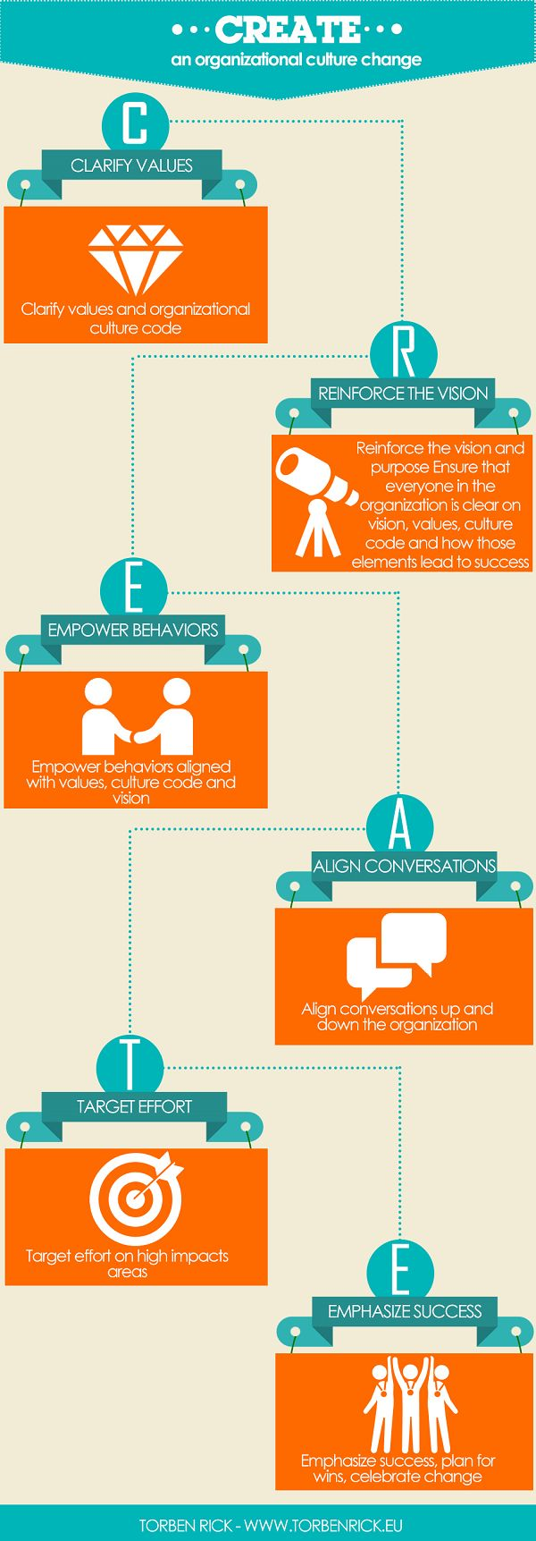 CREATE a culture change - Infographic