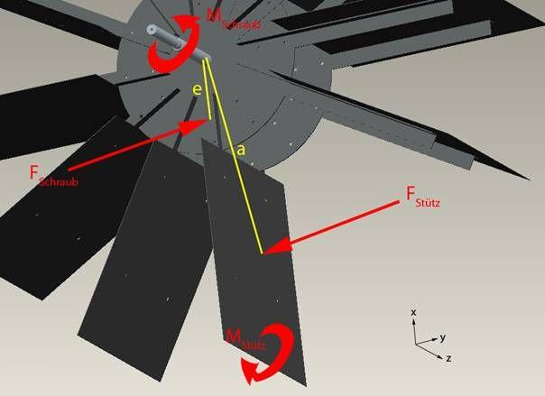 Bestimmung der Wasserdruckkraft auf eine Schaufel: Wasserrad -Berechnung & Auslegung von Schaufel, Welle und Lager - Fachbereichsarbeit