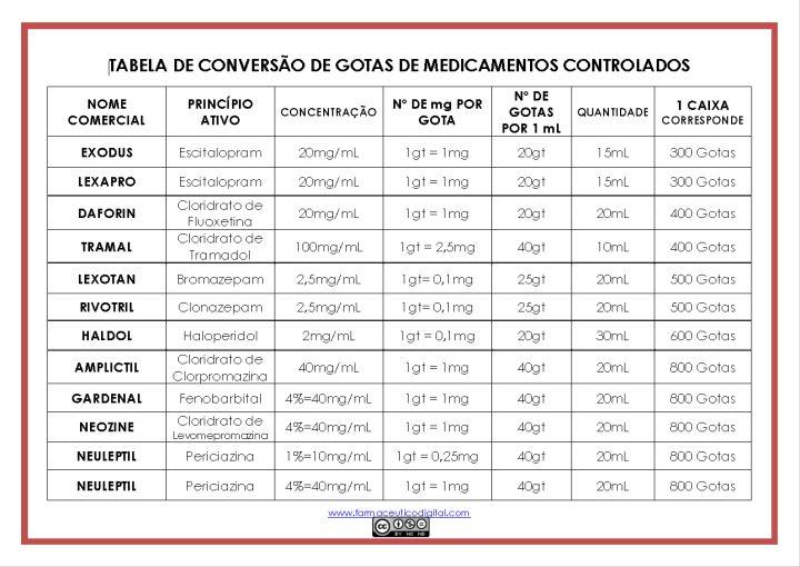Tabela de Conversão de Gotas Medicamentos Controlados