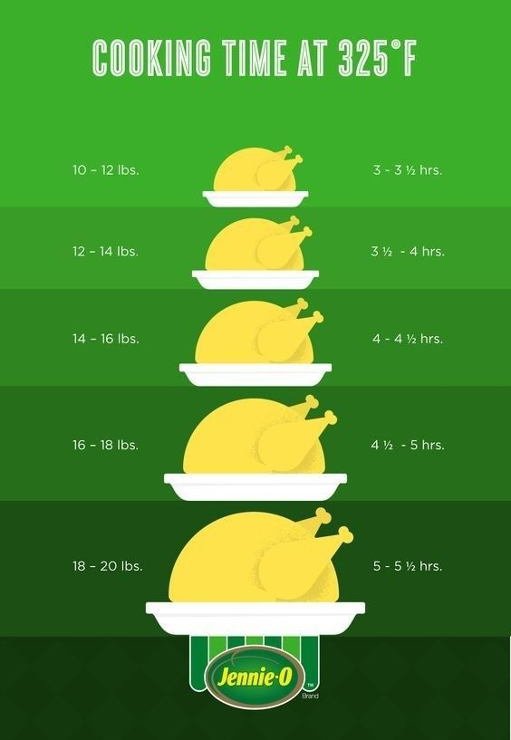 Approximate the perfect cooking time based on the weight of your bird.