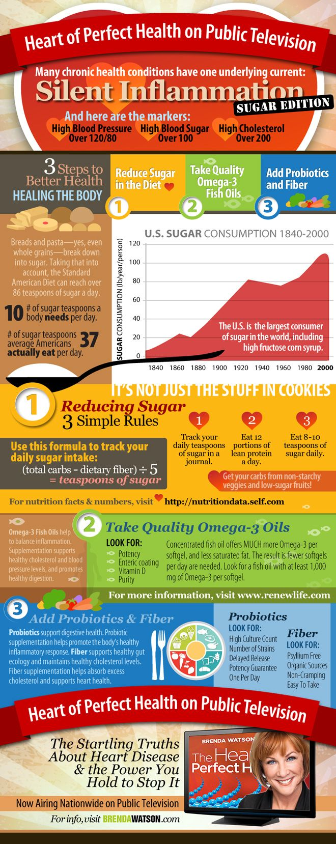 Inflammation and #sugar - Heart Health #Infographic
