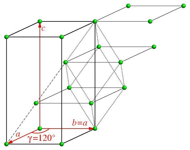 Bravais Lattices: Rhombohedral
