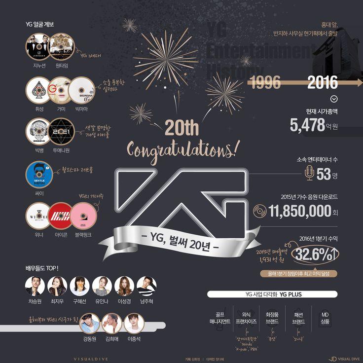 YG엔터테인먼트 벌써 20년! [인포그래픽] #yg / #Infographic ⓒ 비주얼다이브 무단 복사·전재·재배포 금지