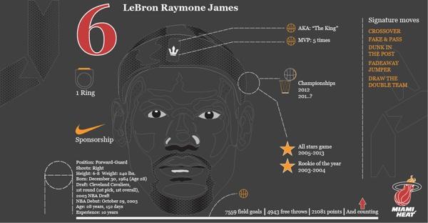Lebron James: King Stats