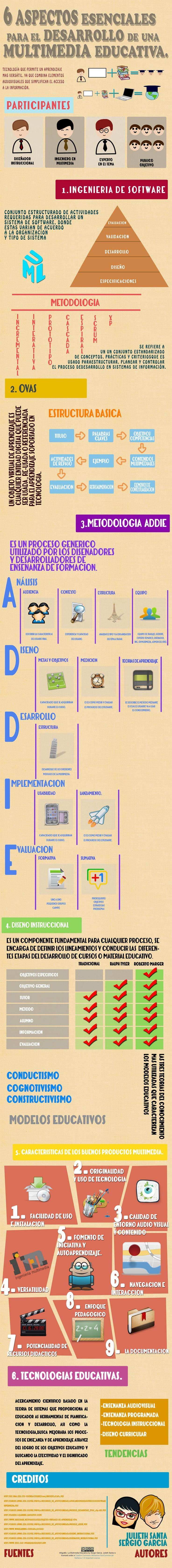 """La siguiente infografía corresponde a una de las actividades desarrolladas por los estudiantes de Ingeniería Multimedia de la Universidad Militar Nueva Granada, en la asignatura electiva """"Multimedia Educativa"""". Allí se resume de una manera muy didáctica, los aspectos fundamentales que se deben tener en cuenta para el diseño y desarrollo de un producto multimedia educativo."""