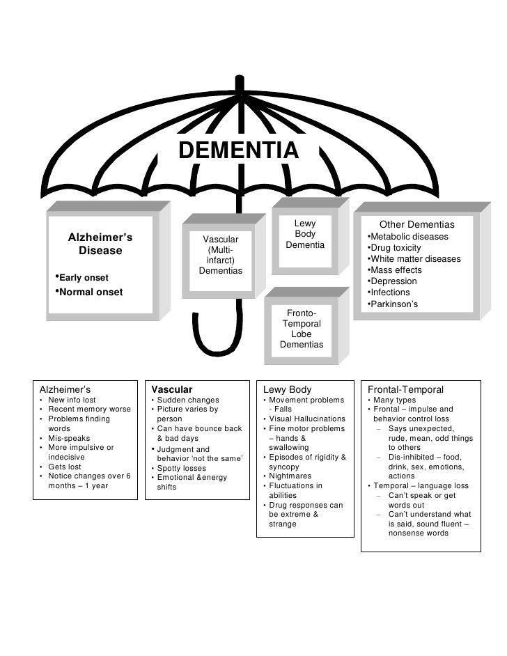 25+ best Dementia activities ideas on Pinterest