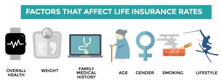 Best Cheap Life Insurance Get The Rates That Meet Your Budget