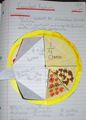 Fraction math journal entry @ Runde's Room...great interactive math journals...what awesome ideas!