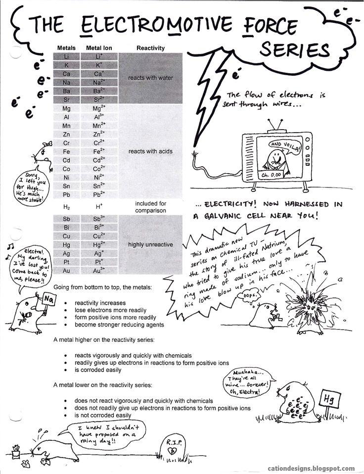 Cation Designs: High School Science Teacher Resources