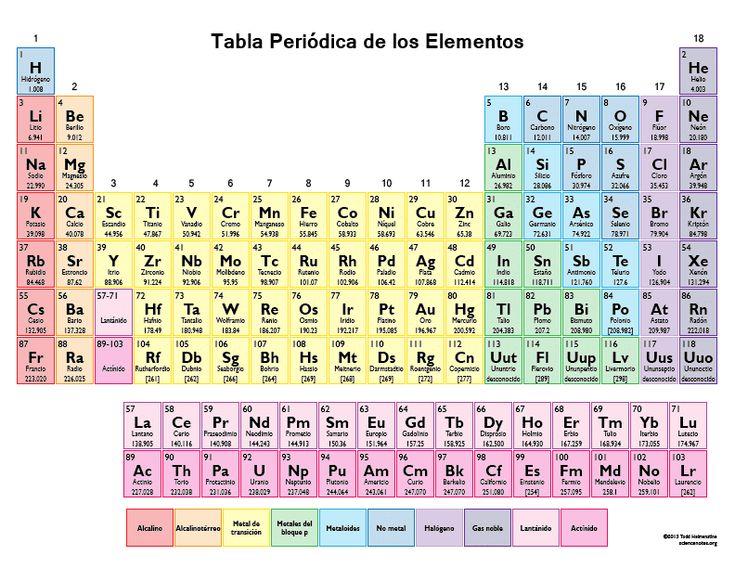 Ms de 25 ideas increbles sobre imagen tabla periodica en resultado de imagen para tabla periodica urtaz Choice Image