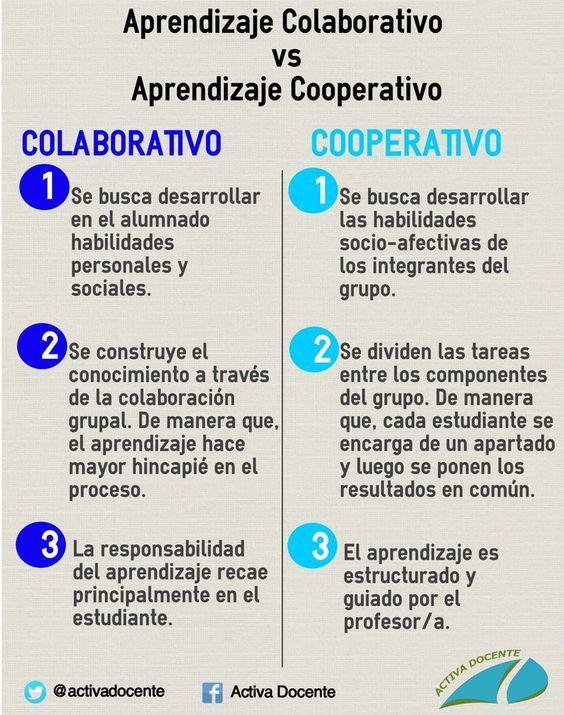 Aprendizaje Colaborativo vs Aprendizaje Cooperativo | Infografía | Blog de Gesvin