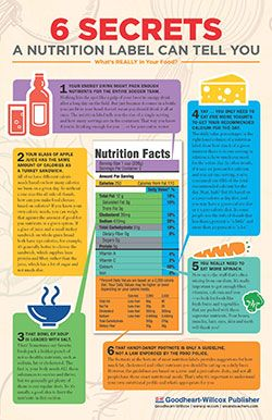 6 Secrets a Nutrition Label Can Tell You Classroom Poster Color