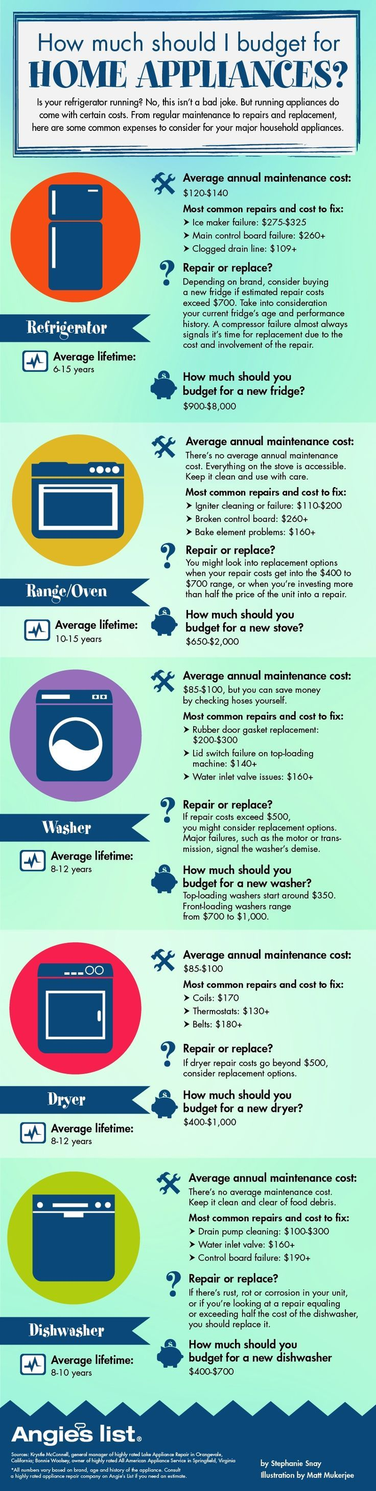 How Much Do Home Appliances Cost? Home repairs, Home