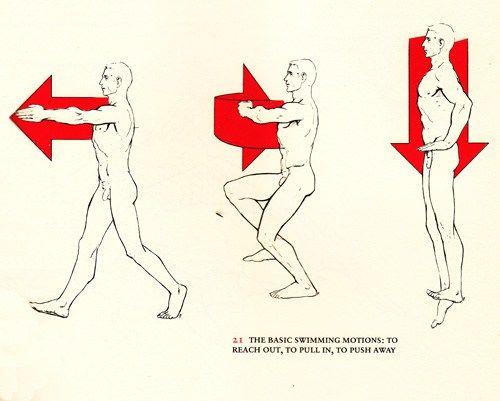 Emotional Anatomy: indrukwekkende Vintage Illustraties van Somatic Consciousness - Brain Pickings