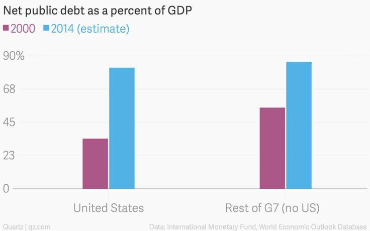 It won – t be long before US debt is out of control #consolidate #credit #card #debt http://debt.nef2.com/it-won-t-be-long-before-us-debt-is-out-of-control-consolidate-credit-card-debt/  #debt control # It won t be long before US debt is out of control September 08, 2014 On matters of fiscal health, the US has not traditionally looked to Europe for guidance. For much of the past three decades, governments in Italy, France, and Germany were much deeper in the hole than the US. How things have…