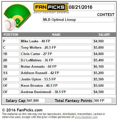 See how you fared in yesterday's fantasy baseball competition. Check out the top lineup! #BeOptimal Play at FP: http://wlfanpicks.adsrv.eacdn.com/C.ashx?btag=a_213b_169c_&affid=99&siteid=213&adid=169&c