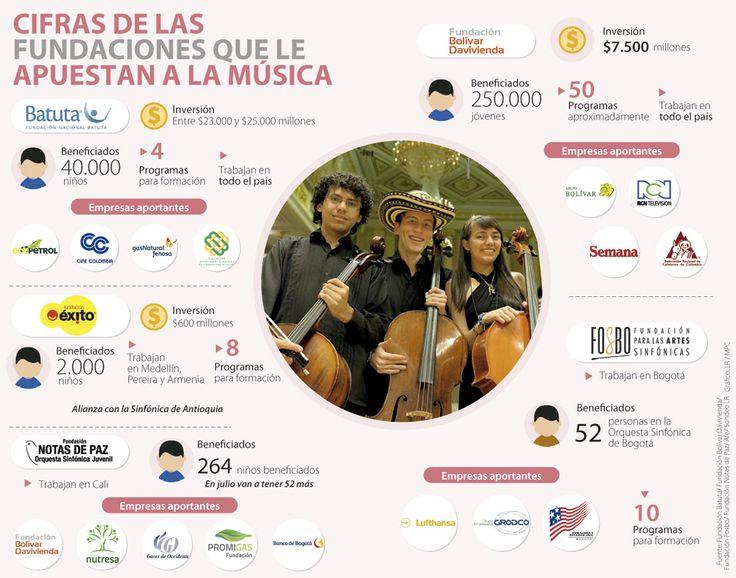 Ecopetrol, Grupo Bolívar, Nutresa y Éxito creen en la música como RSE