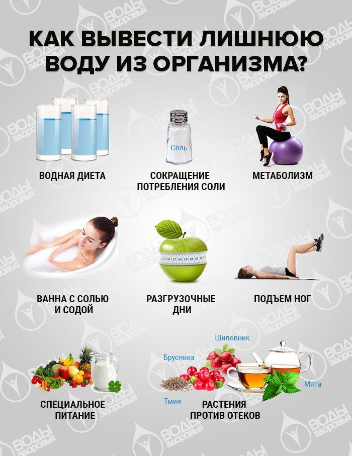 как убрать жидкость из организма для похудения