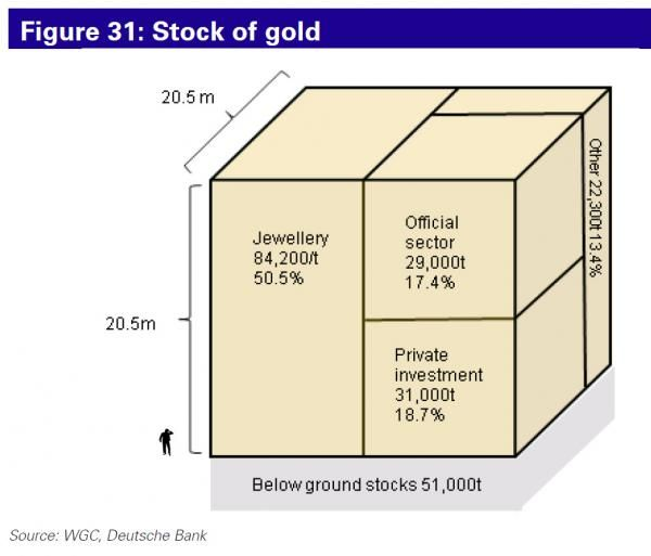 Always interesting to see some perspective on how much gold there is worldwide...   Best Economic Links of the Web