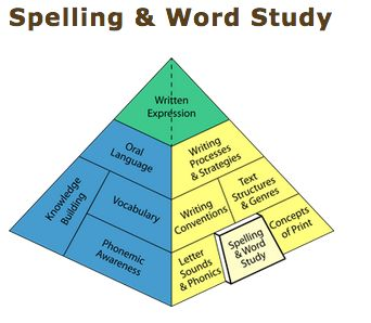"""ASSESSMENT: The BLD explains that """"one of the best ways to assess students' spelling skills is to observe their writing"""". Observing is a useful informal assessment strategy. Ongoing observation allows teachers to monitor student progress. As well, the BLD reminds one of the importance of being conscious of student's individual abilities and of placing reasonable expectations on students. When it comes to spelling, often students are not all on the same level."""