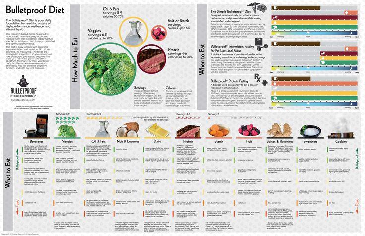 Bulletproof Diet Infographic. Foods. Ketosis, Ketogenic, Bulletproof Coffee. | LowCarb and ...