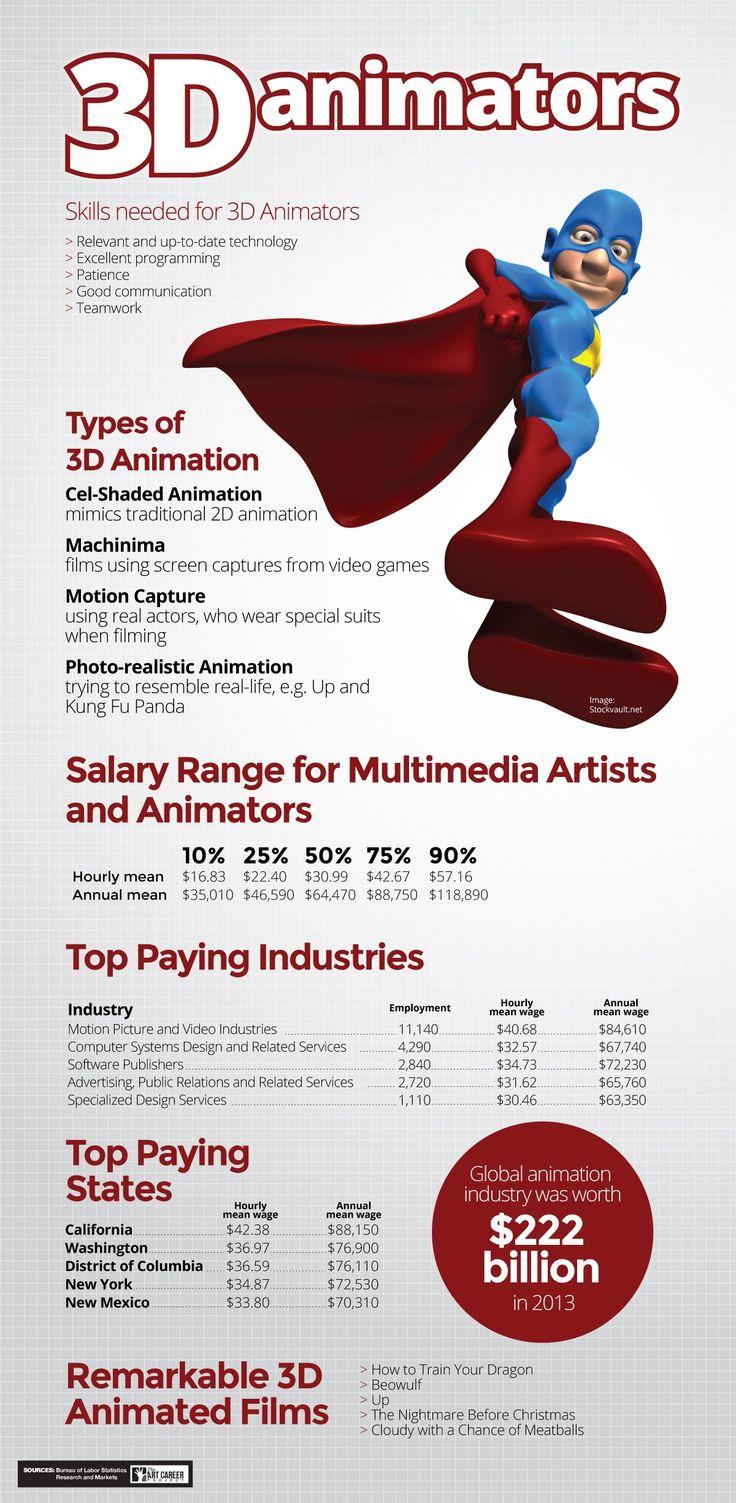 3d animator career animation multimedia animation