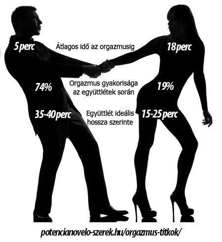 Orgazmus információk: https://potencianovelo-szerek.hu/orgazmus-titkok/
