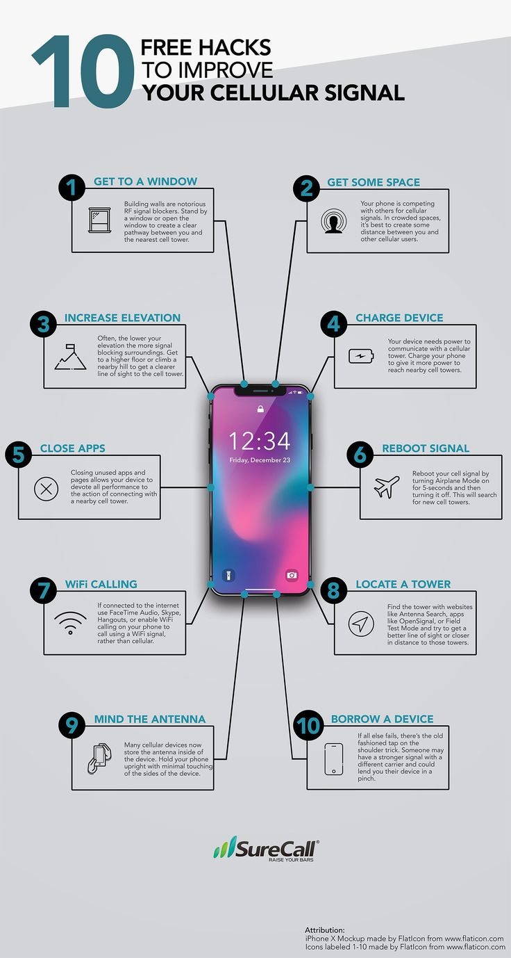 You want to increase your cellular signal, to get more mobile coverage? This info-graphic will help you on this!