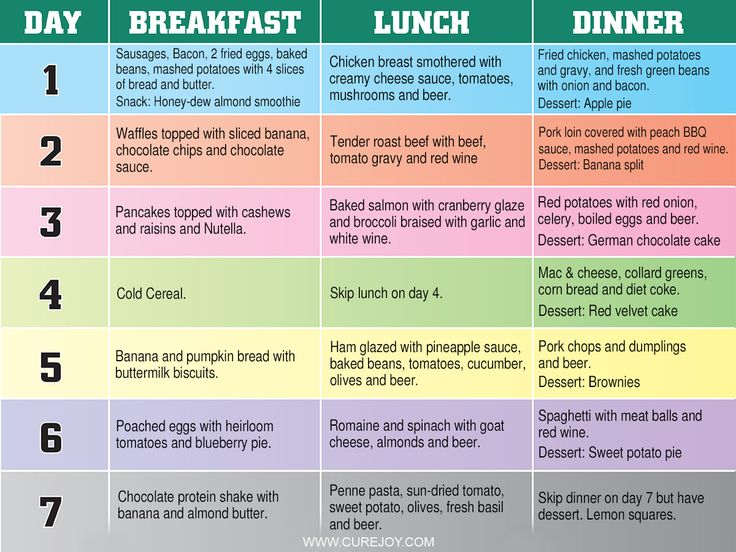 Diet plan to lose the last 10 pounds
