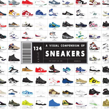 Pop Chart Lab - A Visual Compendium of Sneakers Print