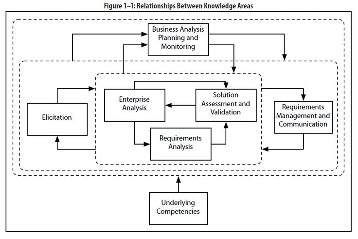 Interface Analysis Is A Business Analysis Elicitation Immortal