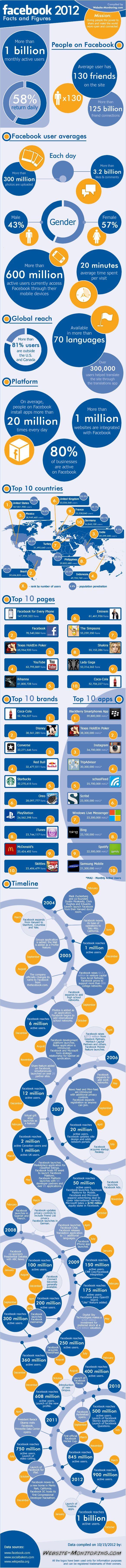 Datos relevantes sobre FaceBook en 2012