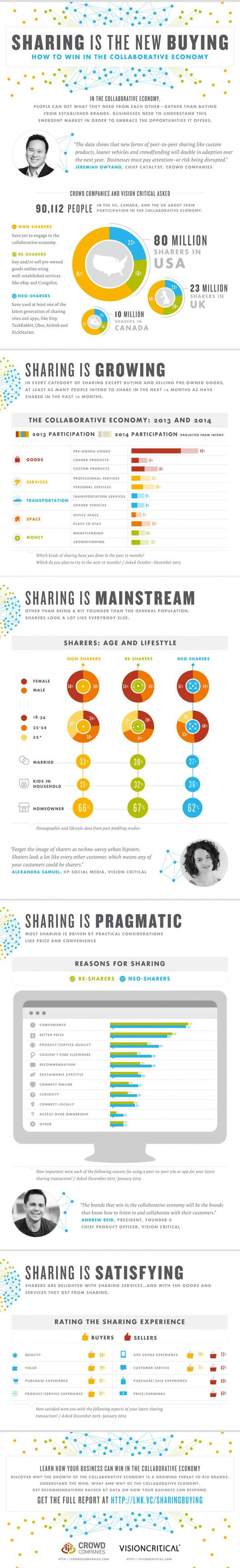 Infographic: How to win in the collaborative economy > Shared by Catura Creative http://caturacreative.com