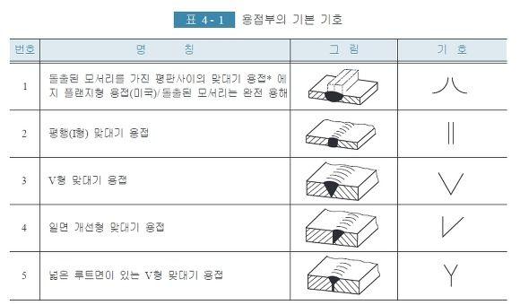 [공학나라] 기계 공학 기술정보 :: 용접 이음의 종류 및 용접 기호 표시법 (KS B 0052)