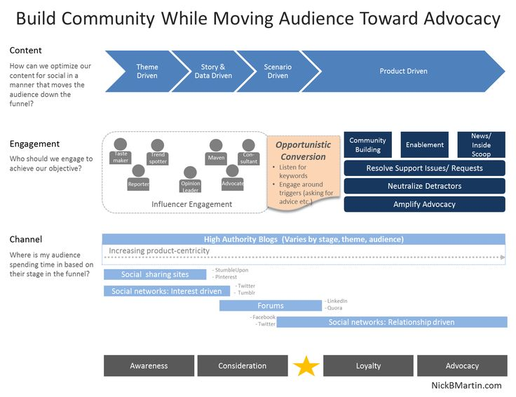 social media strategy customer engagement